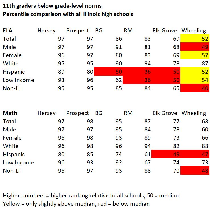 Report card analysis by percentiles; own work