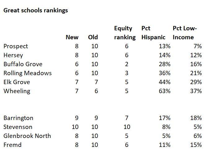School rankings with demographics